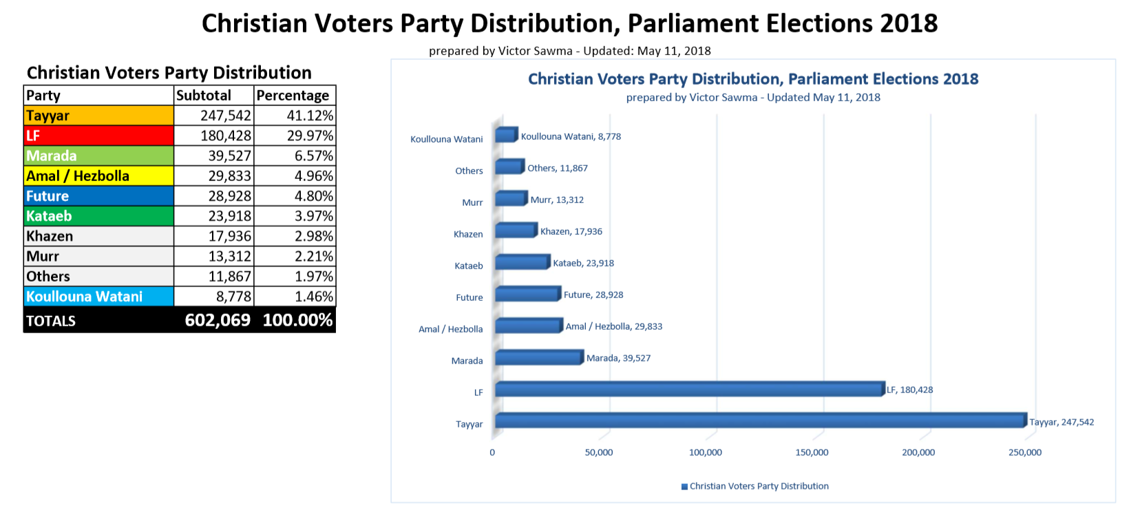 Christian Voters Party Distribution, Parliament Elections 2018, Lebanon